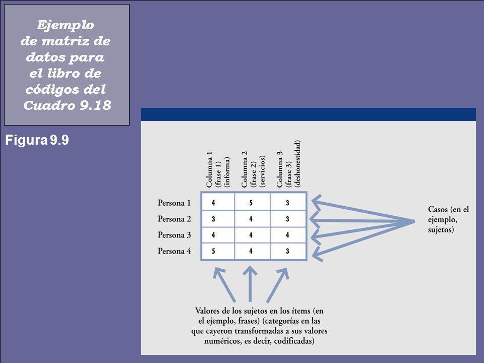 Cuadro 9.19 Ejemplo de un libro de códigos en el caso del estudio de Naves y Poplawsky (1984) 13 VARIABLESUBCATEGORÍASCÓDIGOSCOLUMNAS - Número de sujeto - Sujetos - 01 a 30 (hubo 30 sujetos) 1 y 2 - Alejamiento - Acercamiento - Estático 021021 4 6 CATEGORÍAS - Tratamiento experimental - Grupo cultural- 13 - Grupo socio-psicológico - 2 - Conducta de evitación - Distancia física - Movimientos corporales - Tensión - Relajación - Ninguno - Al sujeto - A otra parte - Frases completas - Frases dicotómas o silencios 02110100211010 5 - Conducta visual - Conducta verbal 7 - Codificador- LRE - LEMM - CFT - - - - - - 123123 8