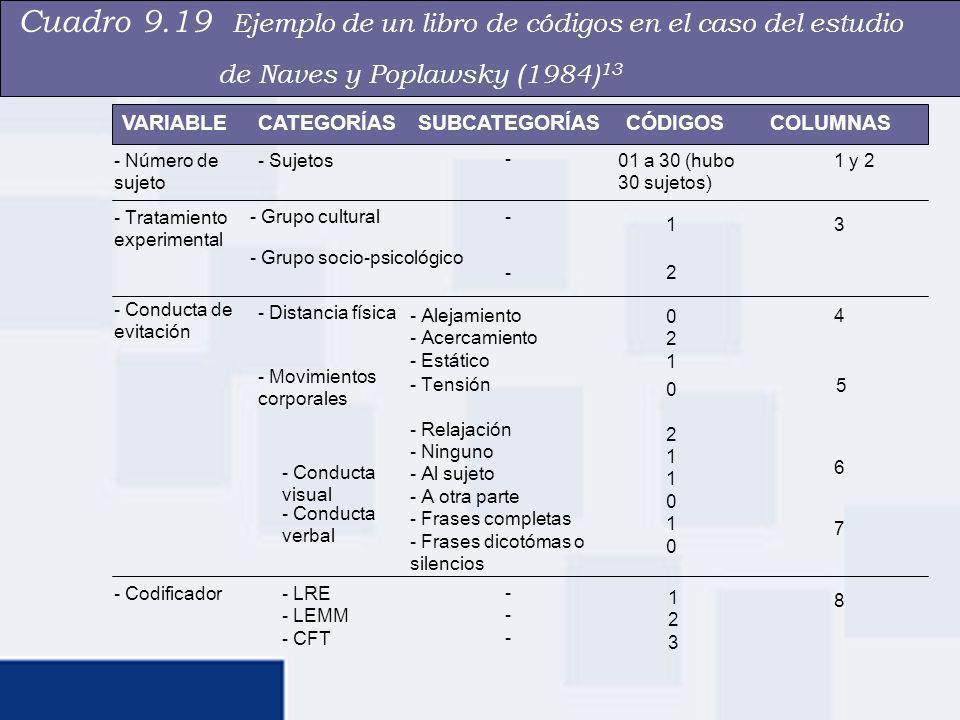 Ejemplo hipotético de matriz de datos para el libro de códigos del cuadro 9.19 Figura 9.10