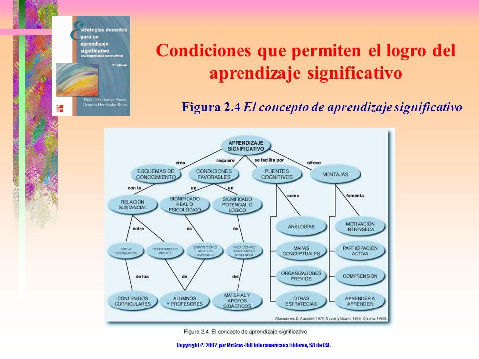 Copyright © 2002, por McGraw-Hill Interamericana Editores, S.A de C.V. Condiciones que permiten el logro del aprendizaje significativo Figura 2.4 El c