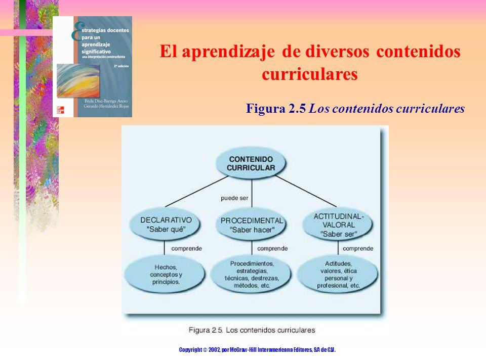 Copyright © 2002, por McGraw-Hill Interamericana Editores, S.A de C.V. El aprendizaje de diversos contenidos curriculares Figura 2.5 Los contenidos cu