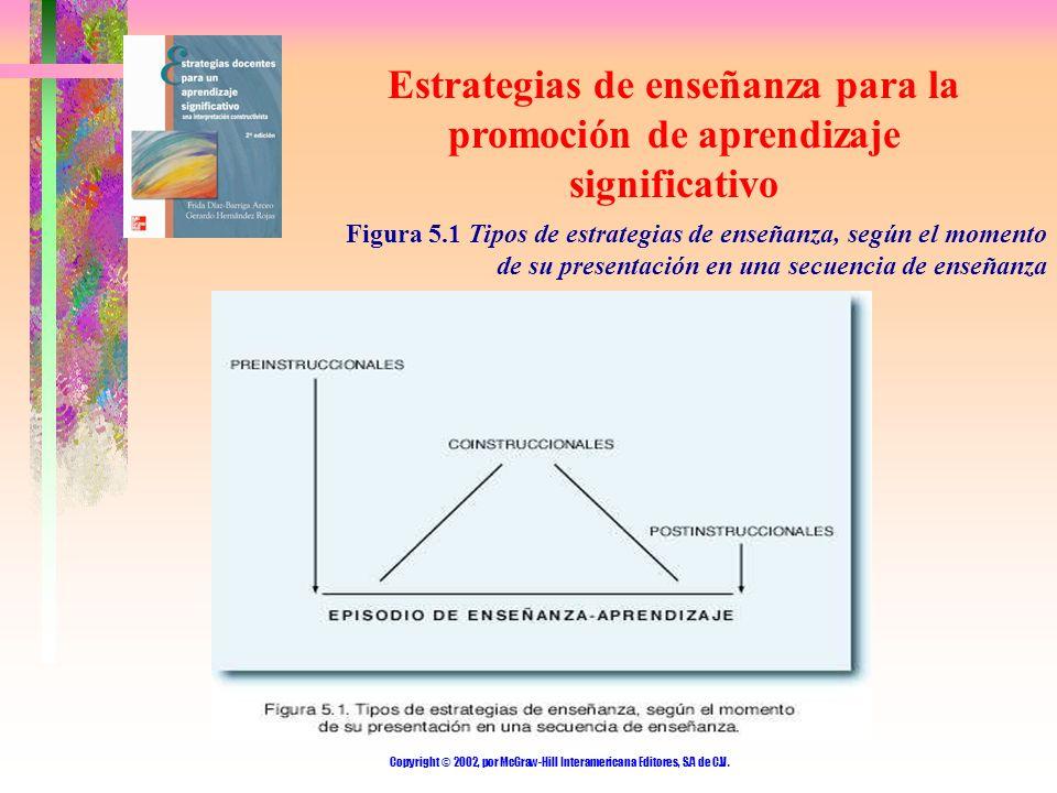 Copyright © 2002, por McGraw-Hill Interamericana Editores, S.A de C.V. Estrategias de enseñanza para la promoción de aprendizaje significativo Figura