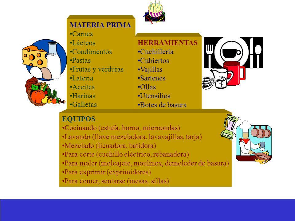 3. RECURSOS (en forma general) Materia Prima Materiales Herramientas Equipo (maquinaria, oficina) Mano de obra