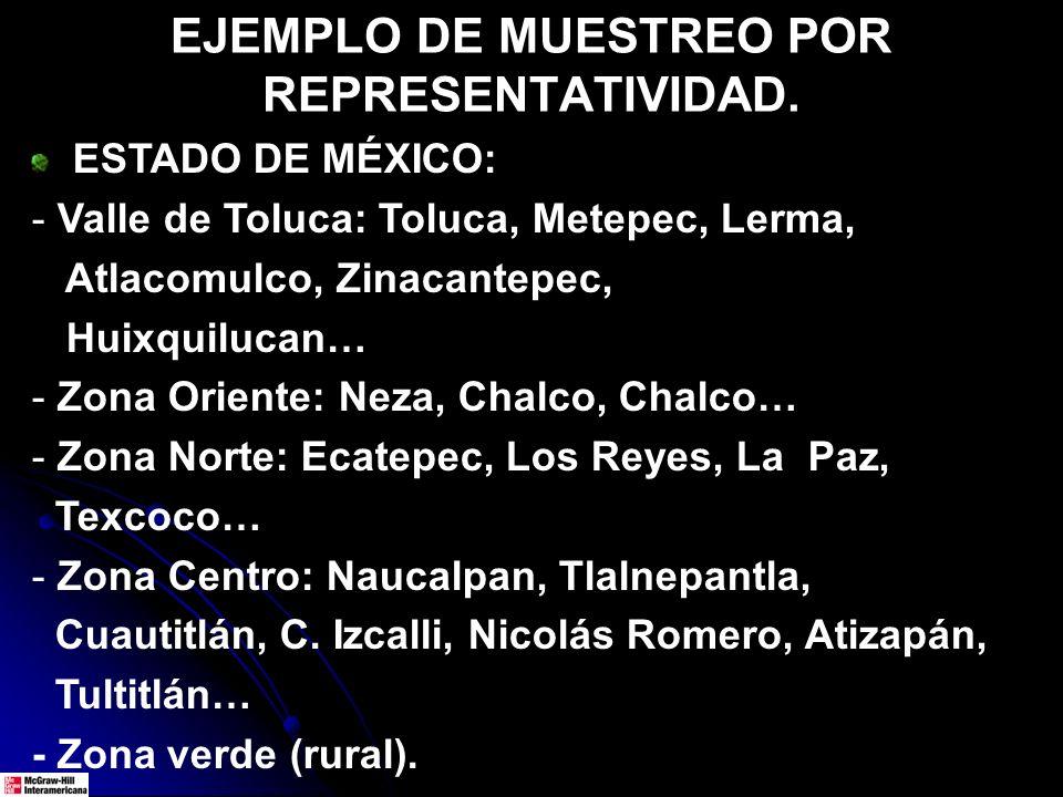 EJEMPLO DE MUESTREO POR REPRESENTATIVIDAD. ESTADO DE MÉXICO: - Valle de Toluca: Toluca, Metepec, Lerma, Atlacomulco, Zinacantepec, Huixquilucan… - Zon