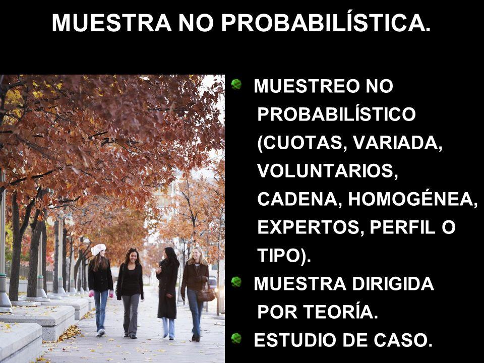 MUESTRA NO PROBABILÍSTICA. MUESTREO NO PROBABILÍSTICO (CUOTAS, VARIADA, VOLUNTARIOS, CADENA, HOMOGÉNEA, EXPERTOS, PERFIL O TIPO). MUESTRA DIRIGIDA POR