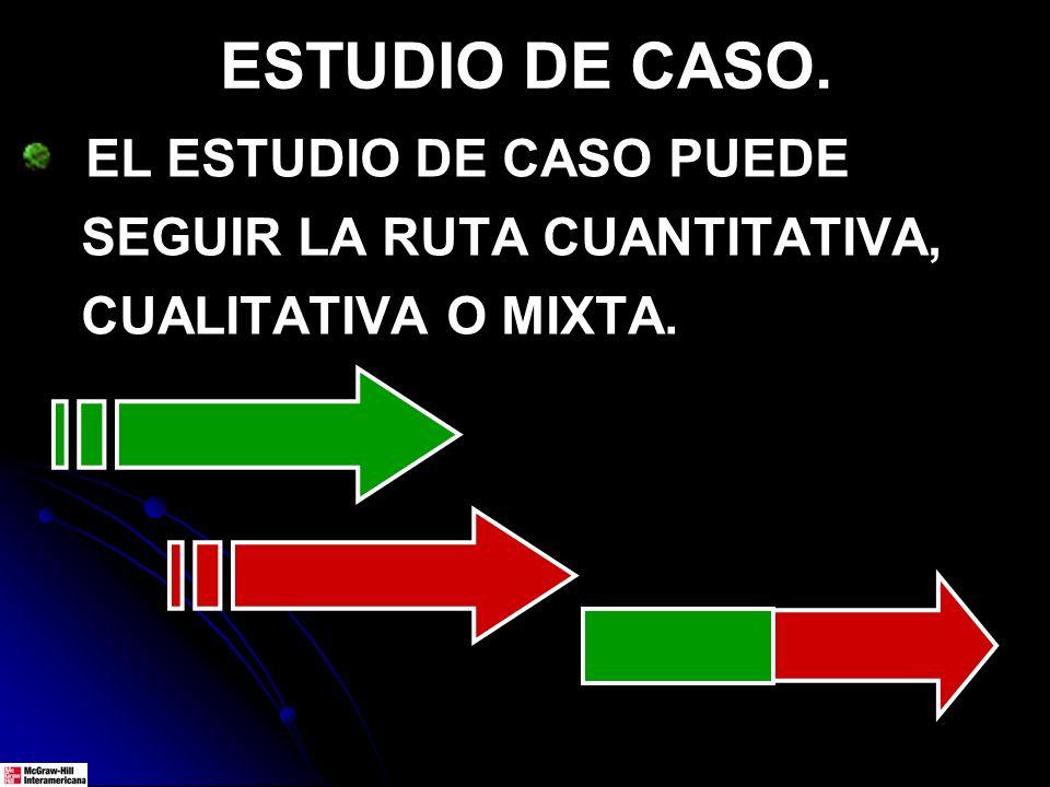 ESTUDIO DE CASO. EL ESTUDIO DE CASO PUEDE SEGUIR LA RUTA CUANTITATIVA, CUALITATIVA O MIXTA.