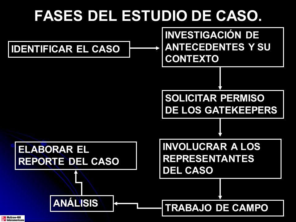 FASES DEL ESTUDIO DE CASO. IDENTIFICAR EL CASO INVESTIGACIÓN DE ANTECEDENTES Y SU CONTEXTO INVOLUCRAR A LOS REPRESENTANTES DEL CASO SOLICITAR PERMISO