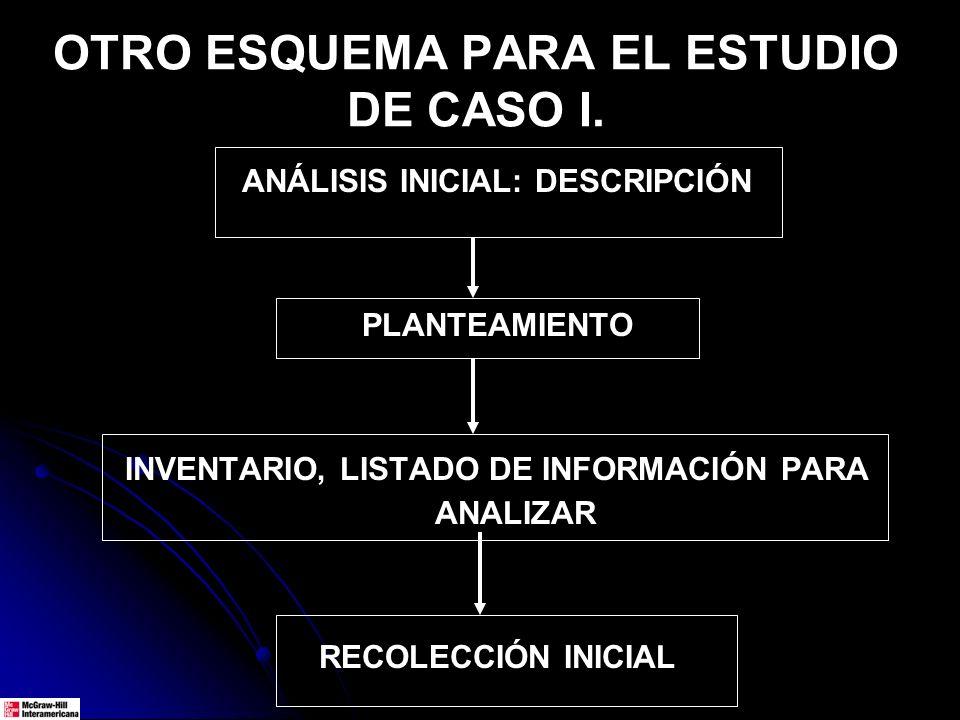OTRO ESQUEMA PARA EL ESTUDIO DE CASO I. ANÁLISIS INICIAL: DESCRIPCIÓN PLANTEAMIENTO INVENTARIO, LISTADO DE INFORMACIÓN PARA ANALIZAR RECOLECCIÓN INICI