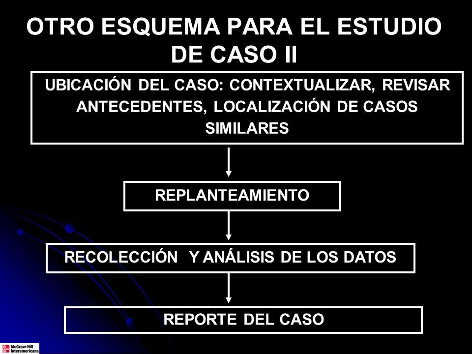 OTRO ESQUEMA PARA EL ESTUDIO DE CASO II UBICACIÓN DEL CASO: CONTEXTUALIZAR, REVISAR ANTECEDENTES, LOCALIZACIÓN DE CASOS SIMILARES REPLANTEAMIENTO RECO
