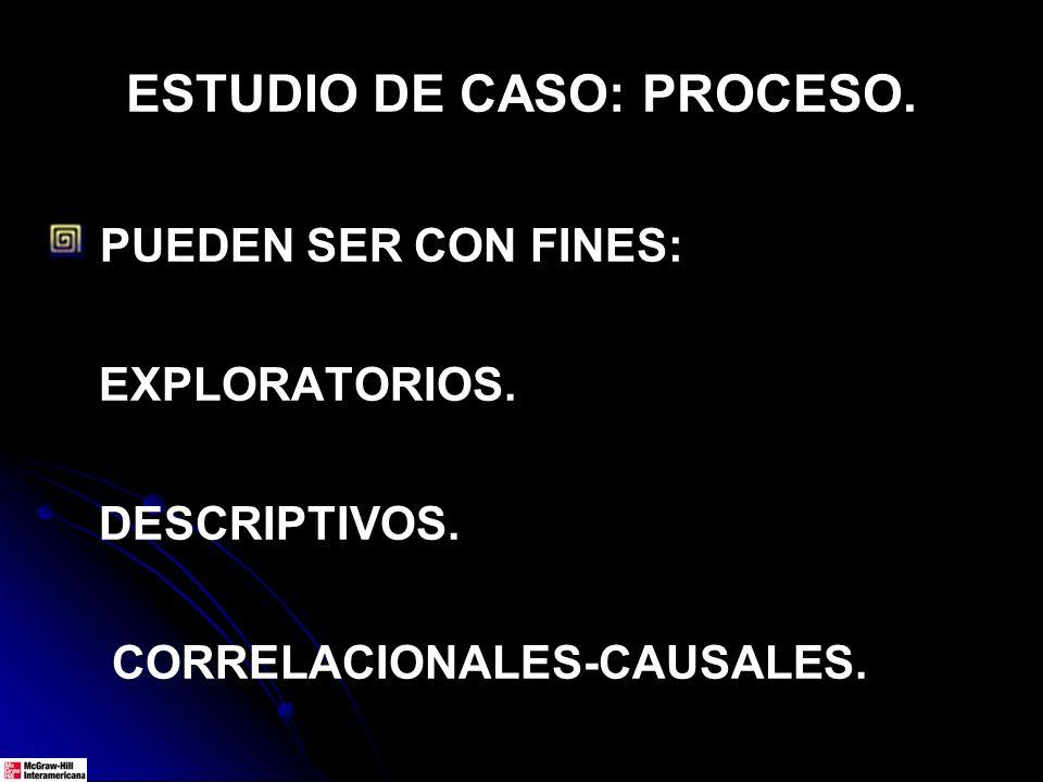 ESTUDIO DE CASO: PROCESO. PUEDEN SER CON FINES: EXPLORATORIOS. DESCRIPTIVOS. CORRELACIONALES-CAUSALES.
