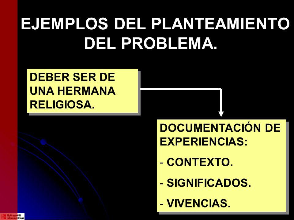 EJEMPLOS DEL PLANTEAMIENTO DEL PROBLEMA. DEBER SER DE UNA HERMANA RELIGIOSA. DOCUMENTACIÓN DE EXPERIENCIAS: - CONTEXTO. - SIGNIFICADOS. - VIVENCIAS. D