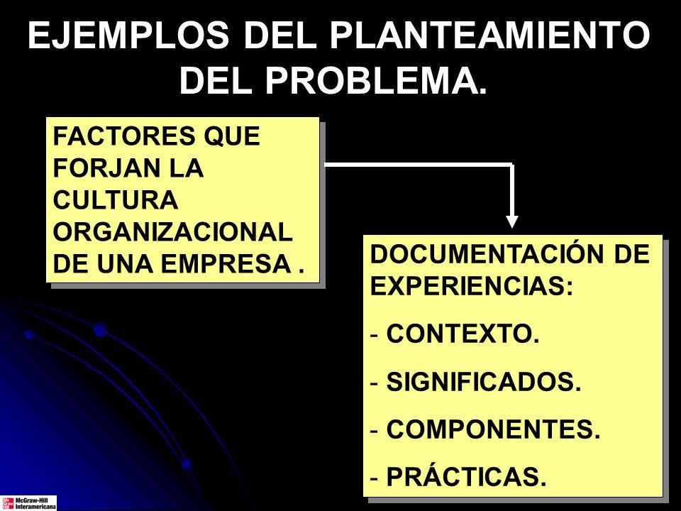 EJEMPLOS DEL PLANTEAMIENTO DEL PROBLEMA. FACTORES QUE FORJAN LA CULTURA ORGANIZACIONAL DE UNA EMPRESA. DOCUMENTACIÓN DE EXPERIENCIAS: - CONTEXTO. - SI