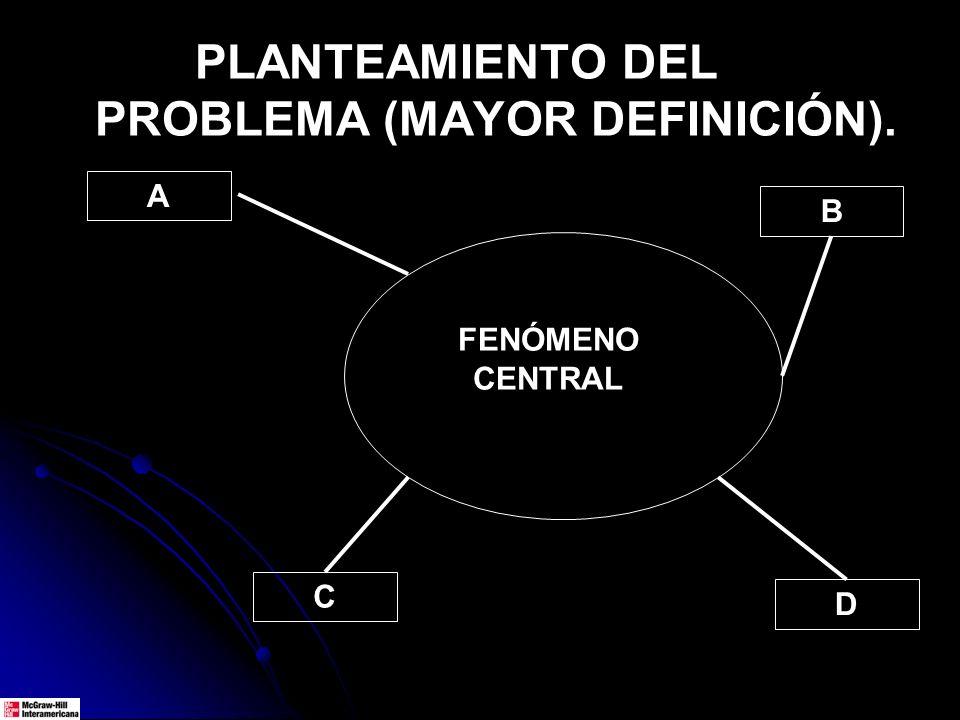 PLANTEAMIENTO DEL PROBLEMA (MAYOR DEFINICIÓN). FENÓMENO CENTRAL A B C D