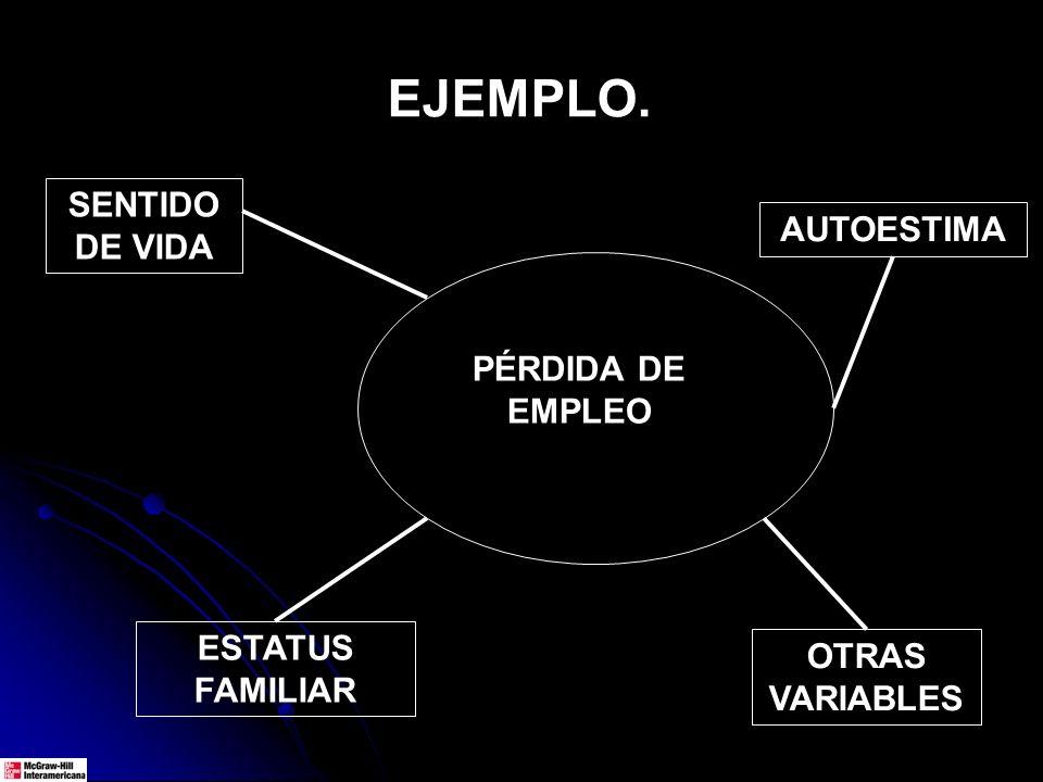 EJEMPLO. PÉRDIDA DE EMPLEO SENTIDO DE VIDA AUTOESTIMA ESTATUS FAMILIAR OTRAS VARIABLES