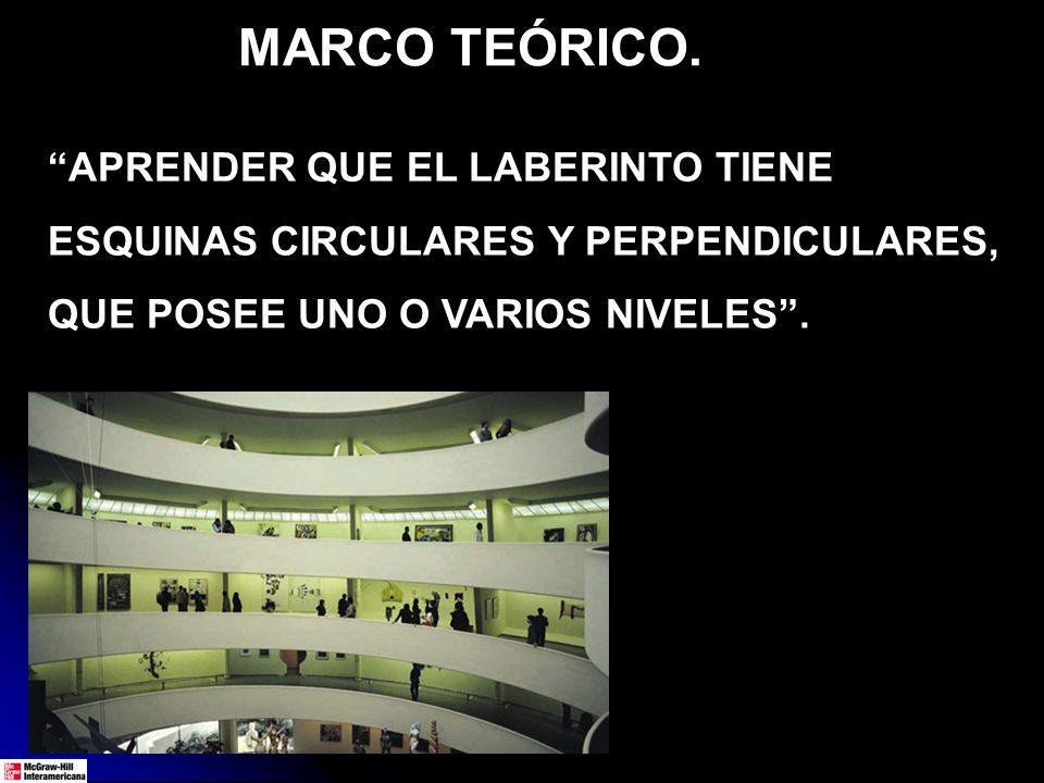 MARCO TEÓRICO. APRENDER QUE EL LABERINTO TIENE ESQUINAS CIRCULARES Y PERPENDICULARES, QUE POSEE UNO O VARIOS NIVELES.