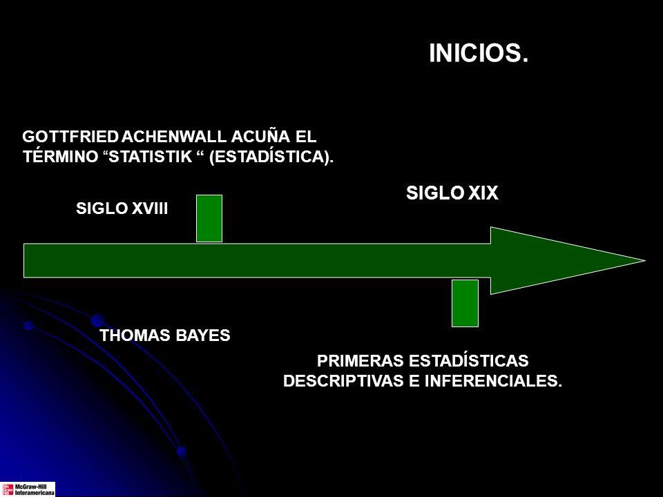 GOTTFRIED ACHENWALL ACUÑA EL TÉRMINO STATISTIK (ESTADÍSTICA). SIGLO XVIII PRIMERAS ESTADÍSTICAS DESCRIPTIVAS E INFERENCIALES. SIGLO XIX INICIOS. THOMA