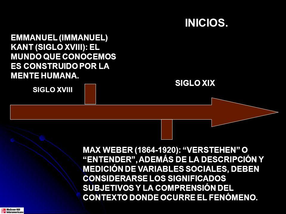 EMMANUEL (IMMANUEL) KANT (SIGLO XVIII): EL MUNDO QUE CONOCEMOS ES CONSTRUIDO POR LA MENTE HUMANA. SIGLO XVIII MAX WEBER (1864-1920): VERSTEHEN O ENTEN