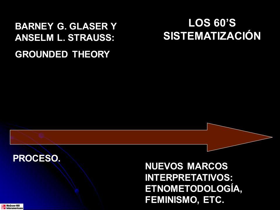 BARNEY G. GLASER Y ANSELM L. STRAUSS: GROUNDED THEORY PROCESO. LOS 60S SISTEMATIZACIÓN NUEVOS MARCOS INTERPRETATIVOS: ETNOMETODOLOGÍA, FEMINISMO, ETC.