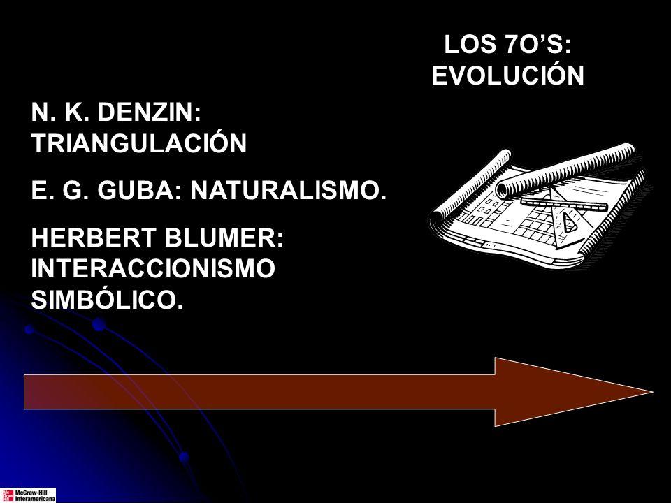 N. K. DENZIN: TRIANGULACIÓN E. G. GUBA: NATURALISMO. HERBERT BLUMER: INTERACCIONISMO SIMBÓLICO. LOS 7OS: EVOLUCIÓN