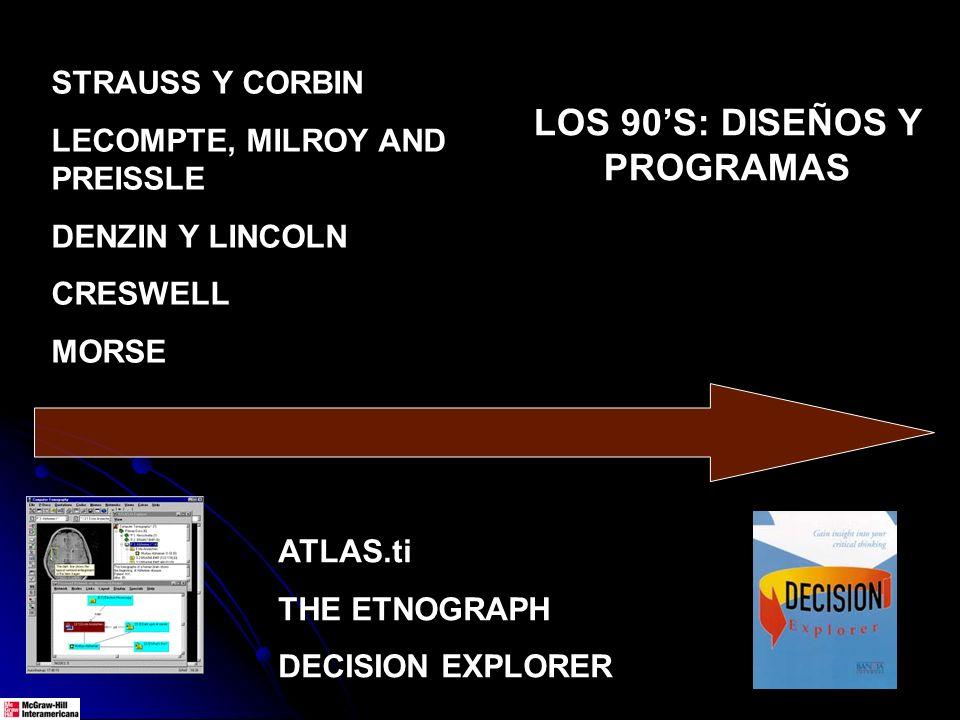 STRAUSS Y CORBIN LECOMPTE, MILROY AND PREISSLE DENZIN Y LINCOLN CRESWELL MORSE LOS 90S: DISEÑOS Y PROGRAMAS ATLAS.ti THE ETNOGRAPH DECISION EXPLORER