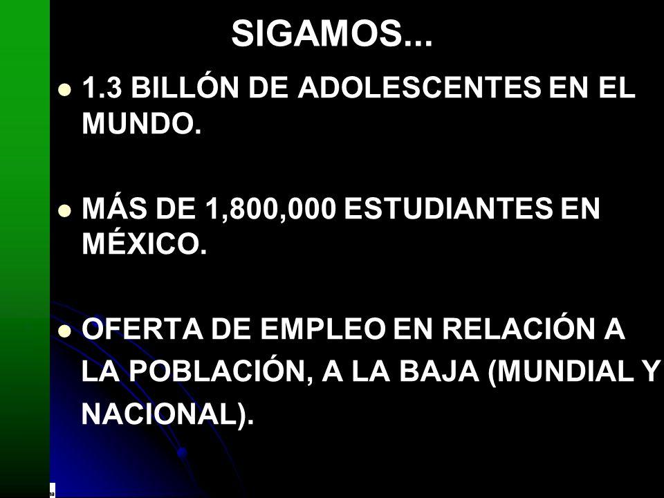 SIGAMOS... 1.3 BILLÓN DE ADOLESCENTES EN EL MUNDO. MÁS DE 1,800,000 ESTUDIANTES EN MÉXICO. OFERTA DE EMPLEO EN RELACIÓN A LA POBLACIÓN, A LA BAJA (MUN