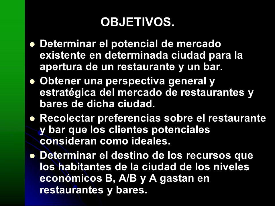 OBJETIVOS. Determinar el potencial de mercado existente en determinada ciudad para la apertura de un restaurante y un bar. Obtener una perspectiva gen