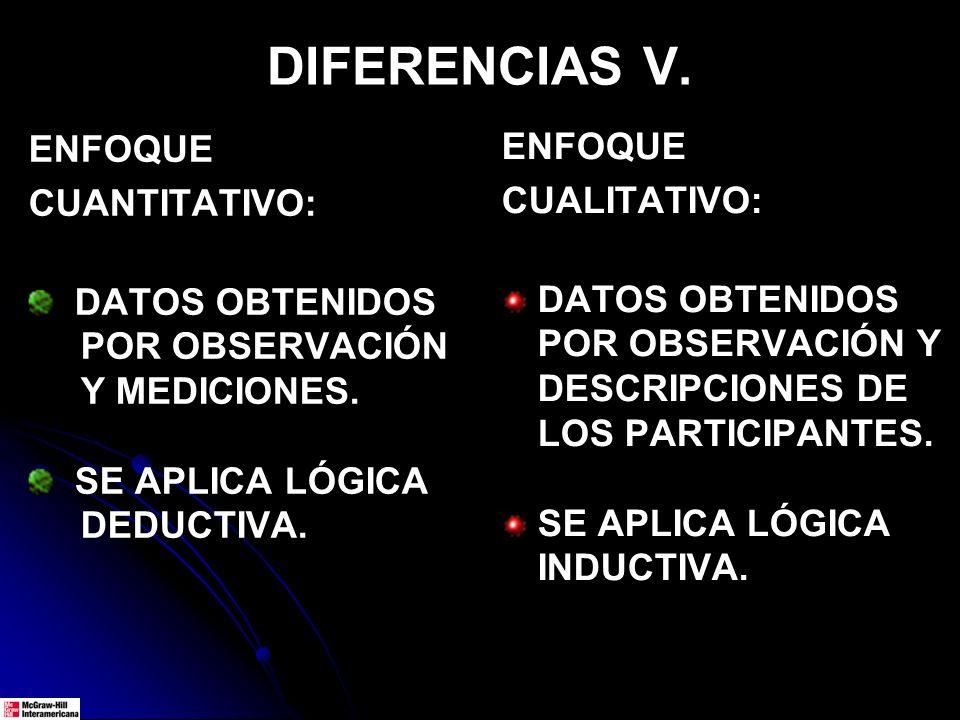 DIFERENCIAS V. ENFOQUE CUANTITATIVO: DATOS OBTENIDOS POR OBSERVACIÓN Y MEDICIONES. SE APLICA LÓGICA DEDUCTIVA. ENFOQUE CUALITATIVO: DATOS OBTENIDOS PO