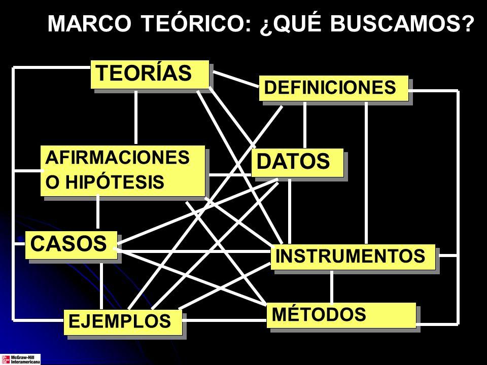 MARCO TEÓRICO: ¿QUÉ BUSCAMOS? TEORÍAS EJEMPLOS DATOS DEFINICIONES AFIRMACIONES O HIPÓTESIS AFIRMACIONES O HIPÓTESIS CASOS INSTRUMENTOS MÉTODOS