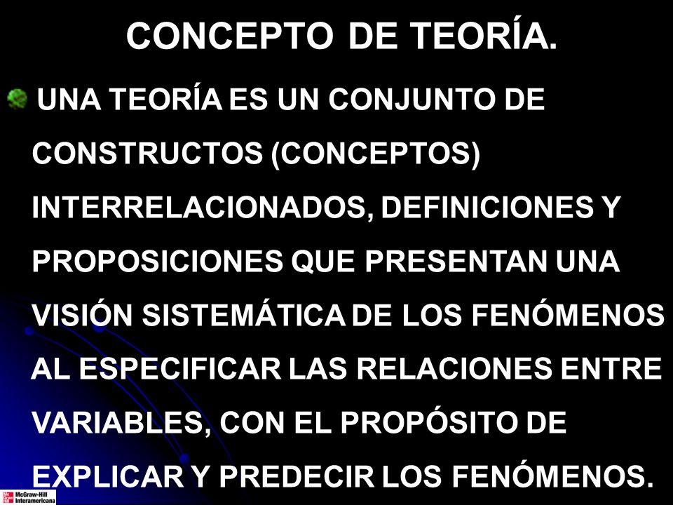 UNA TEORÍA ES UN CONJUNTO DE CONSTRUCTOS (CONCEPTOS) INTERRELACIONADOS, DEFINICIONES Y PROPOSICIONES QUE PRESENTAN UNA VISIÓN SISTEMÁTICA DE LOS FENÓM