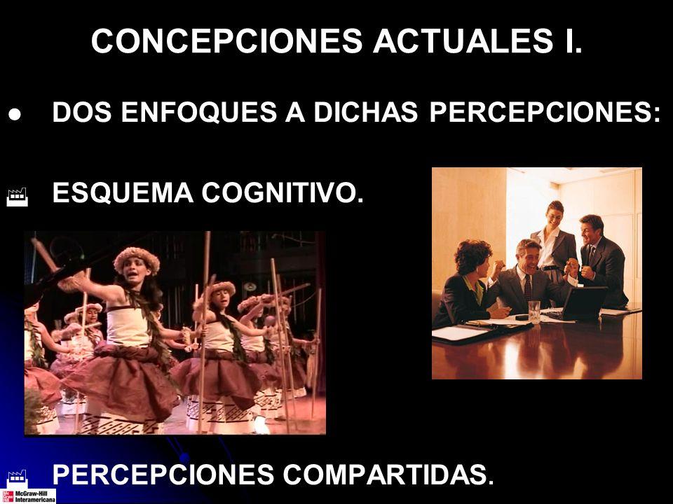 CONCEPCIONES ACTUALES I. DOS ENFOQUES A DICHAS PERCEPCIONES: ESQUEMA COGNITIVO. PERCEPCIONES COMPARTIDAS.