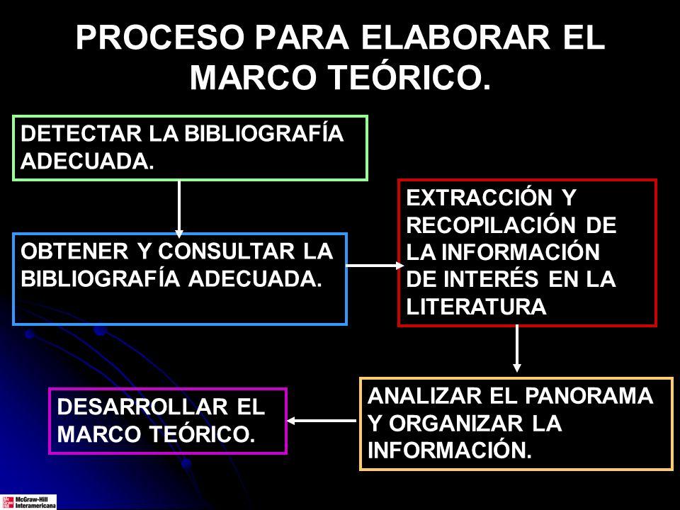 PROCESO PARA ELABORAR EL MARCO TEÓRICO. DETECTAR LA BIBLIOGRAFÍA ADECUADA. OBTENER Y CONSULTAR LA BIBLIOGRAFÍA ADECUADA. EXTRACCIÓN Y RECOPILACIÓN DE