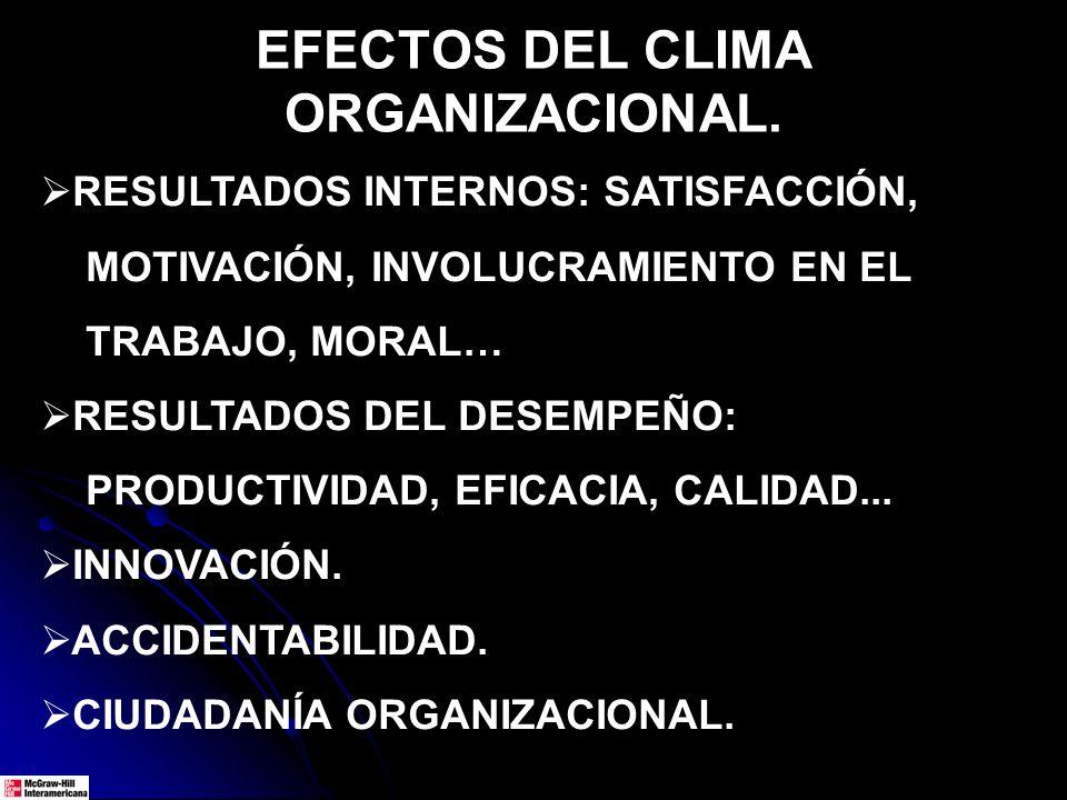 EFECTOS DEL CLIMA ORGANIZACIONAL. RESULTADOS INTERNOS: SATISFACCIÓN, MOTIVACIÓN, INVOLUCRAMIENTO EN EL TRABAJO, MORAL… RESULTADOS DEL DESEMPEÑO: PRODU
