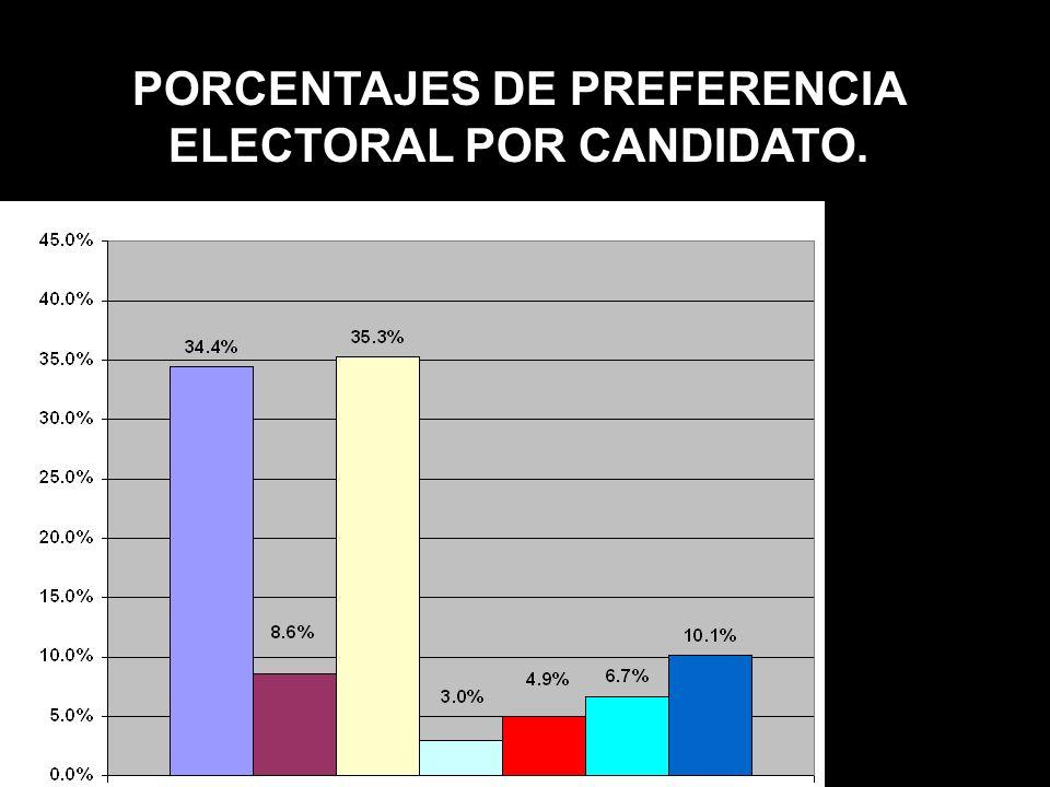 PORCENTAJES DE PREFERENCIA ELECTORAL POR CANDIDATO.