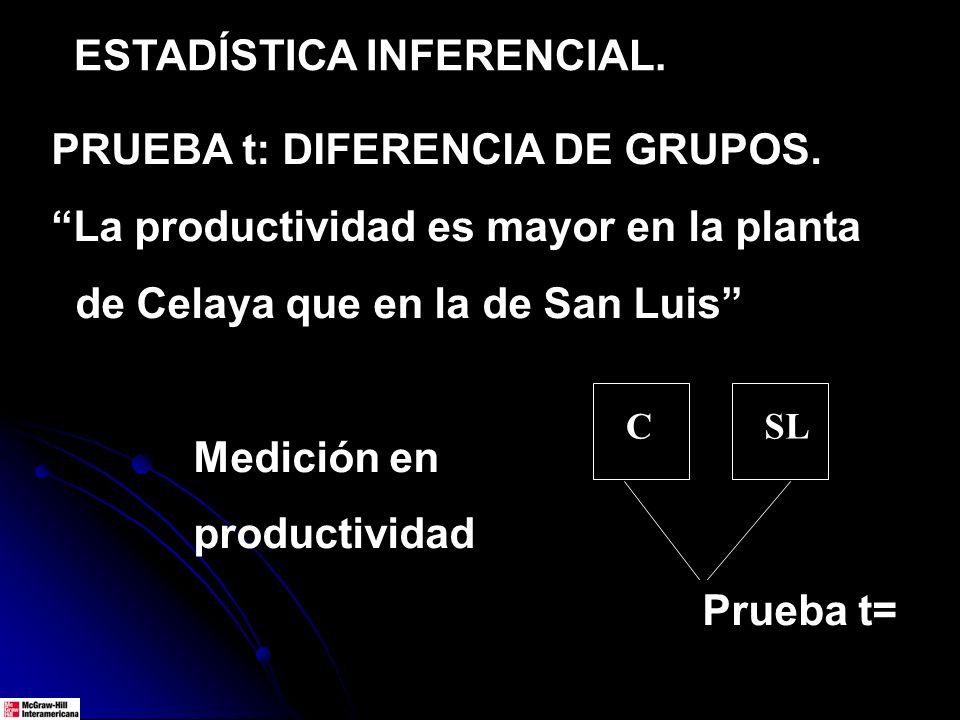 ESTADÍSTICA INFERENCIAL. PRUEBA t: DIFERENCIA DE GRUPOS. La productividad es mayor en la planta de Celaya que en la de San Luis Medición en productivi