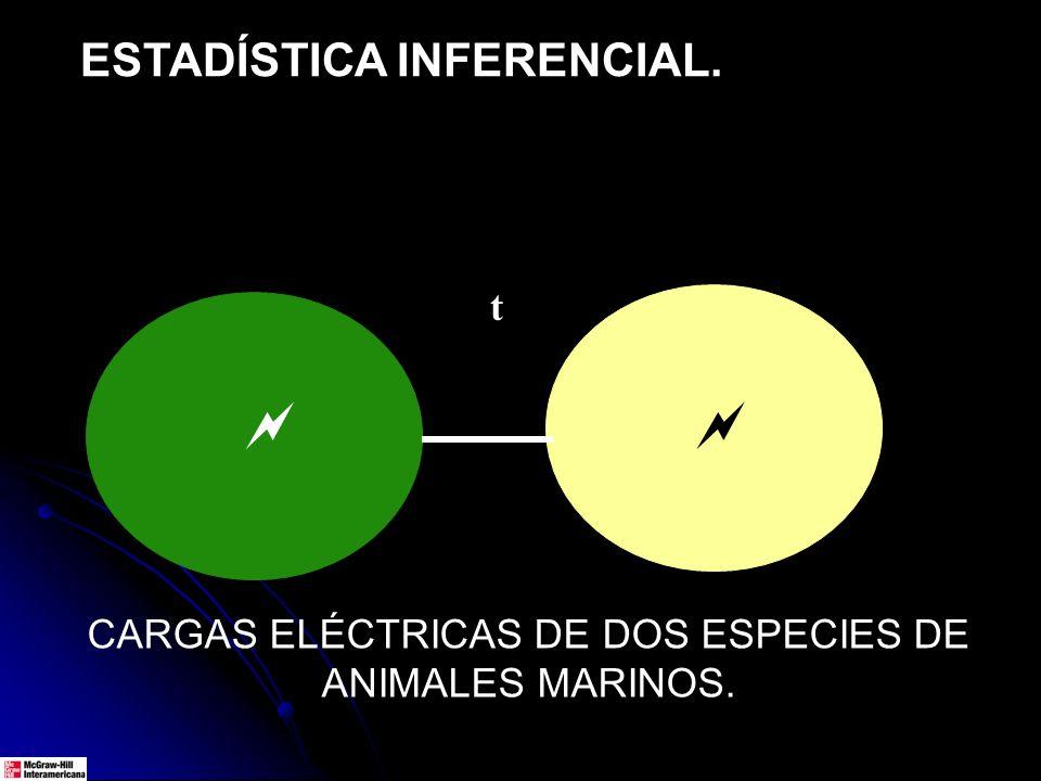ESTADÍSTICA INFERENCIAL. t CARGAS ELÉCTRICAS DE DOS ESPECIES DE ANIMALES MARINOS.