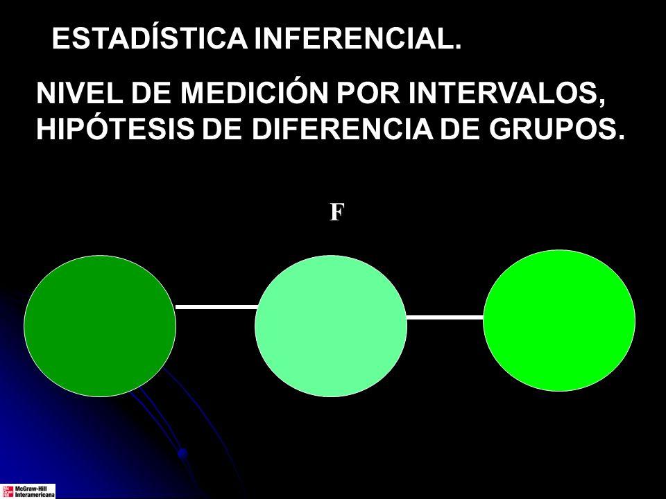 ESTADÍSTICA INFERENCIAL. NIVEL DE MEDICIÓN POR INTERVALOS, HIPÓTESIS DE DIFERENCIA DE GRUPOS. F