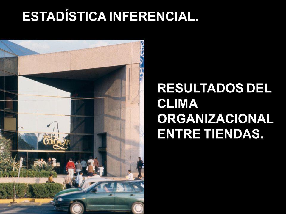 ESTADÍSTICA INFERENCIAL. RESULTADOS DEL CLIMA ORGANIZACIONAL ENTRE TIENDAS.