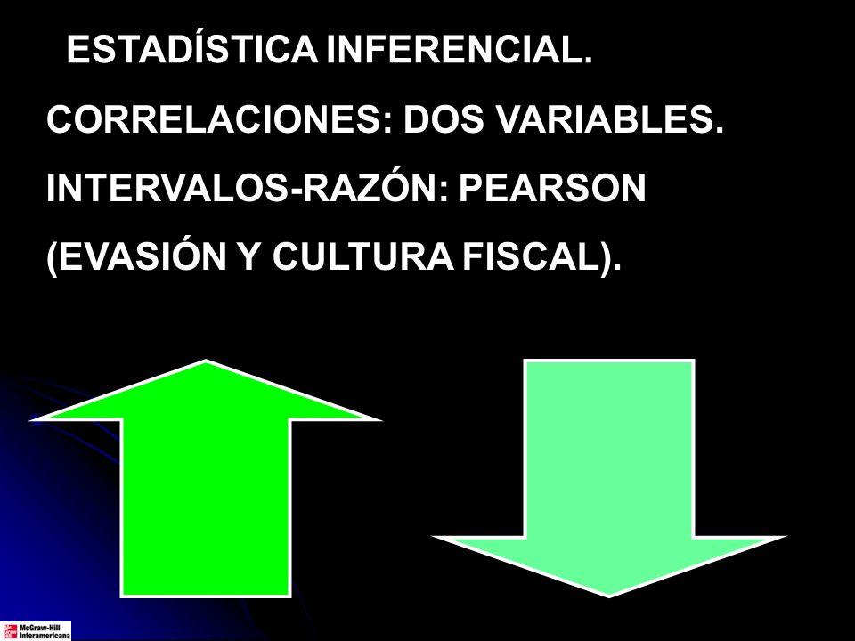 ESTADÍSTICA INFERENCIAL. CORRELACIONES: DOS VARIABLES. INTERVALOS-RAZÓN: PEARSON (EVASIÓN Y CULTURA FISCAL).