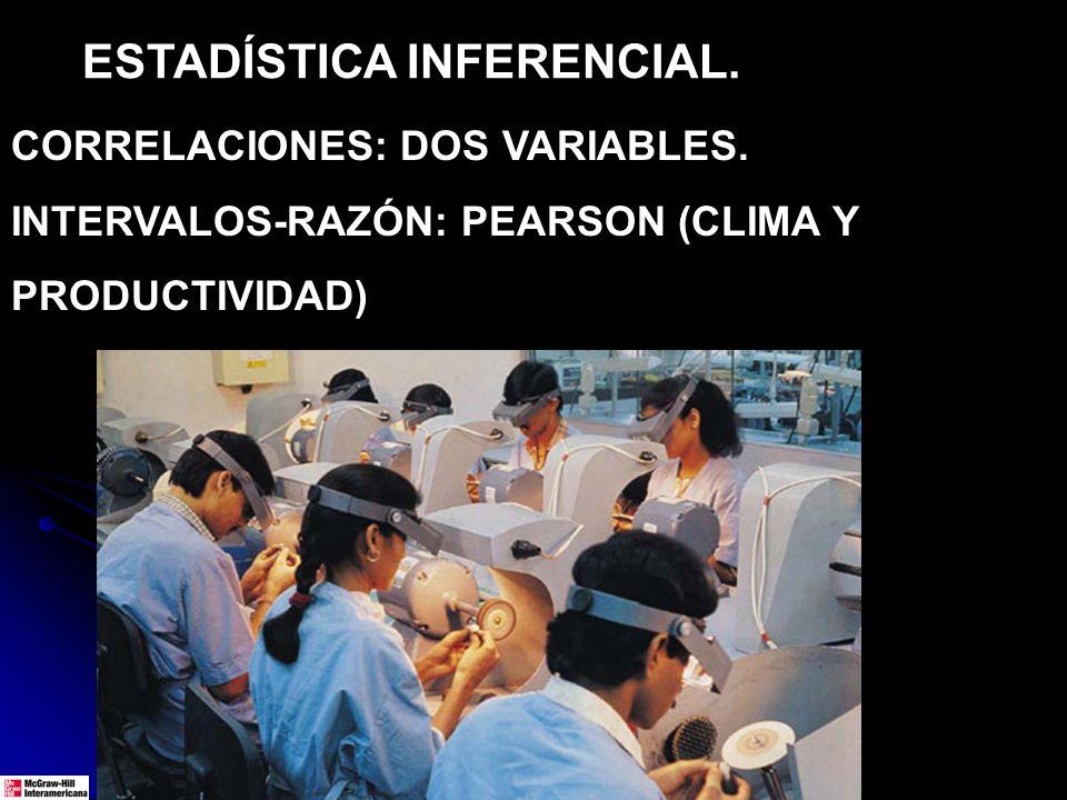 ESTADÍSTICA INFERENCIAL. CORRELACIONES: DOS VARIABLES. INTERVALOS-RAZÓN: PEARSON (CLIMA Y PRODUCTIVIDAD)