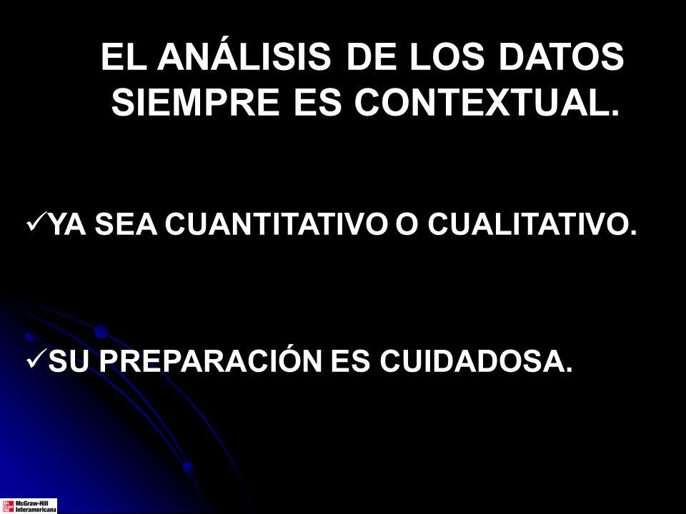 EL ANÁLISIS DE LOS DATOS SIEMPRE ES CONTEXTUAL. YA SEA CUANTITATIVO O CUALITATIVO. SU PREPARACIÓN ES CUIDADOSA.
