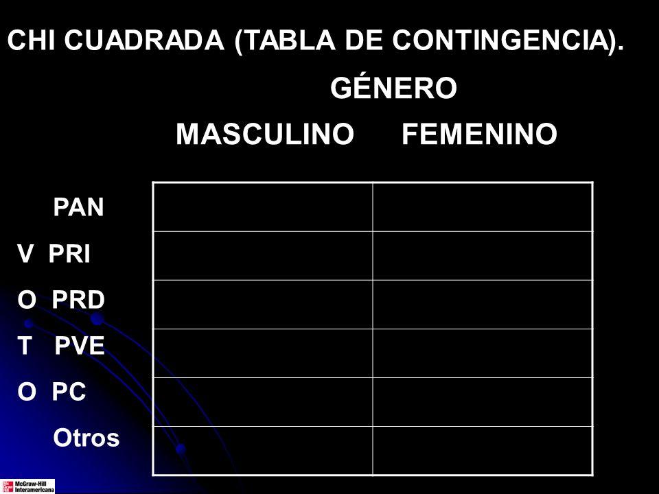 CHI CUADRADA (TABLA DE CONTINGENCIA). GÉNERO MASCULINO FEMENINO PAN V PRI O PRD T PVE O PC Otros