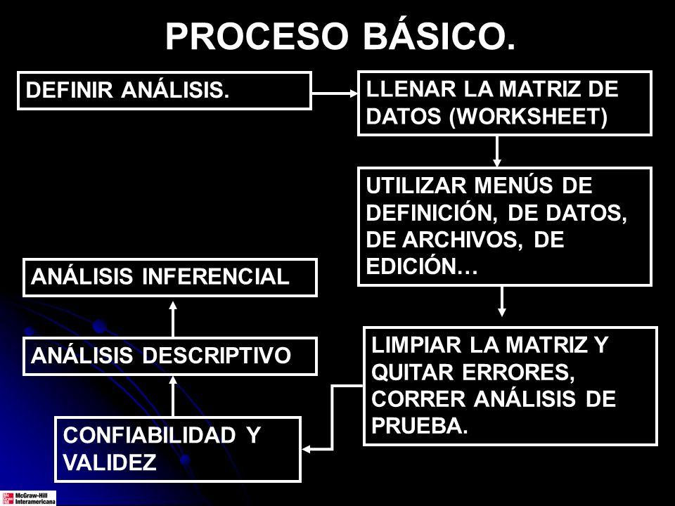 PROCESO BÁSICO. DEFINIR ANÁLISIS. LLENAR LA MATRIZ DE DATOS (WORKSHEET) UTILIZAR MENÚS DE DEFINICIÓN, DE DATOS, DE ARCHIVOS, DE EDICIÓN… LIMPIAR LA MA