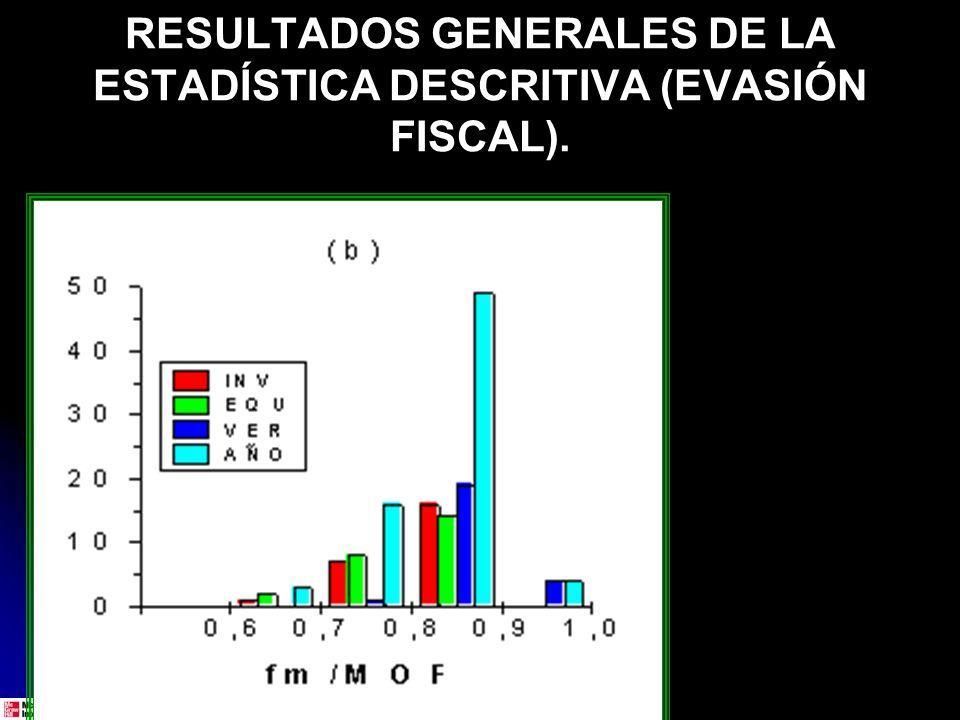 ESTADÍSTICA INFERENCIAL.RESULTADOS DE UN EXPERIMENTO (POSTPRUEBAS DE TRES GRUPOS).
