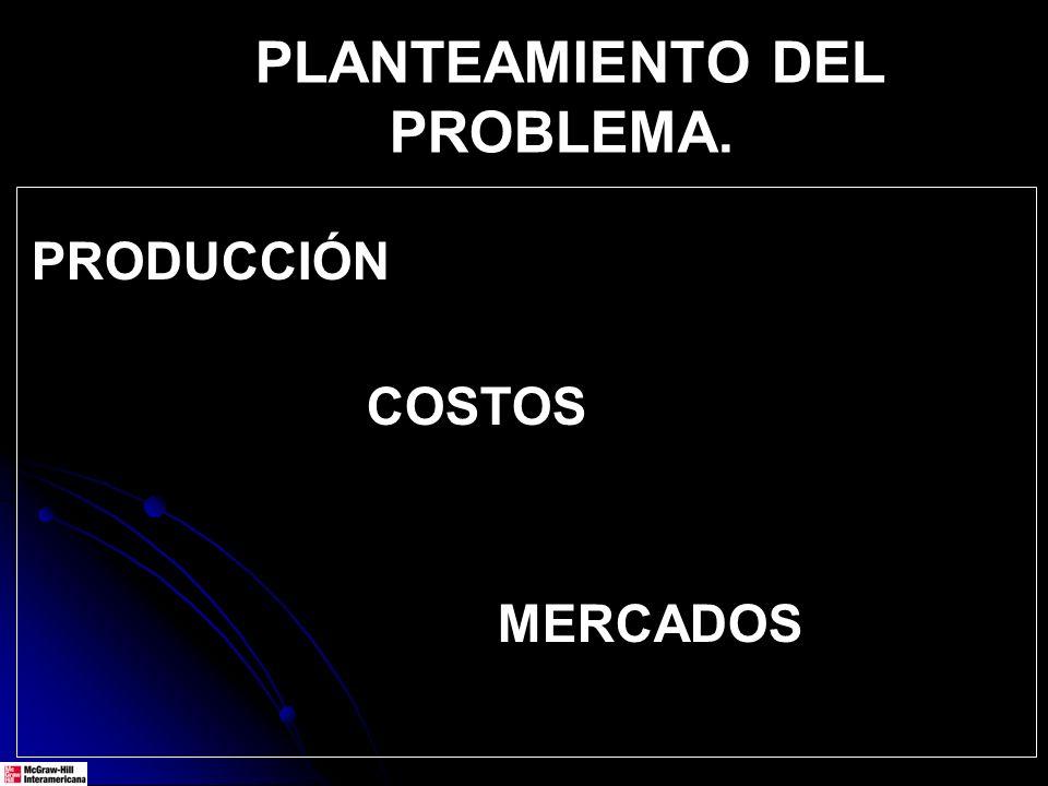 PRODUCCIÓN COSTOS MERCADOS PLANTEAMIENTO DEL PROBLEMA.