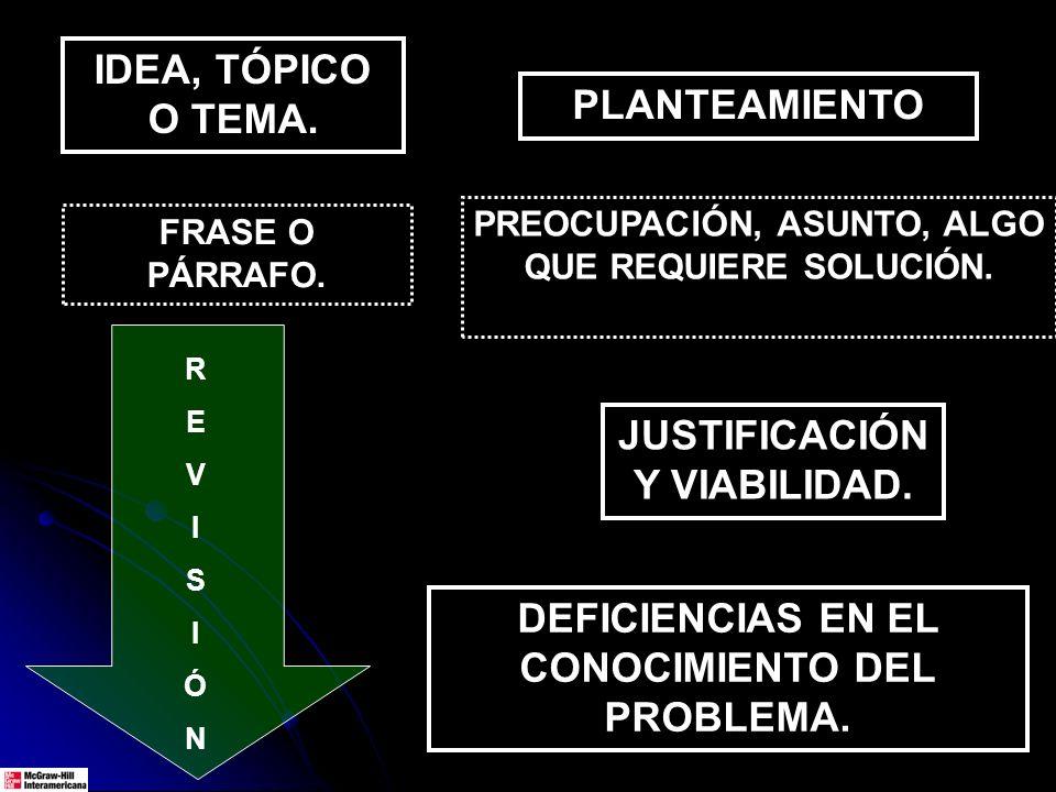 IDEA, TÓPICO O TEMA. PLANTEAMIENTO JUSTIFICACIÓN Y VIABILIDAD. DEFICIENCIAS EN EL CONOCIMIENTO DEL PROBLEMA. FRASE O PÁRRAFO. PREOCUPACIÓN, ASUNTO, AL
