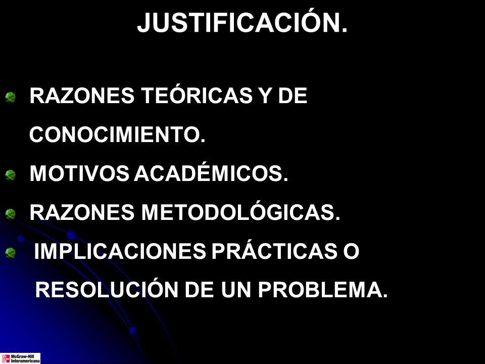 RAZONES TEÓRICAS Y DE CONOCIMIENTO. MOTIVOS ACADÉMICOS. RAZONES METODOLÓGICAS. IMPLICACIONES PRÁCTICAS O RESOLUCIÓN DE UN PROBLEMA. JUSTIFICACIÓN.
