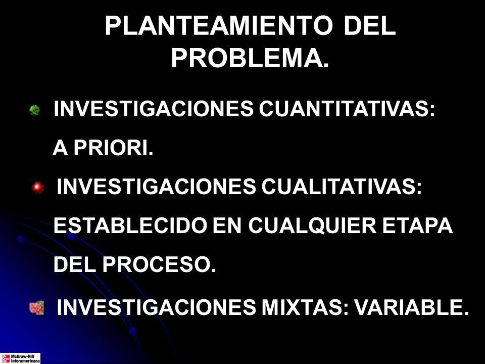 INVESTIGACIONES CUANTITATIVAS: A PRIORI. INVESTIGACIONES CUALITATIVAS: ESTABLECIDO EN CUALQUIER ETAPA DEL PROCESO. INVESTIGACIONES MIXTAS: VARIABLE. P