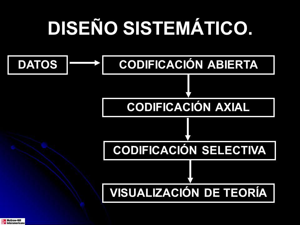 DISEÑO SISTEMÁTICO. DATOSCODIFICACIÓN ABIERTA CODIFICACIÓN AXIAL CODIFICACIÓN SELECTIVA VISUALIZACIÓN DE TEORÍA