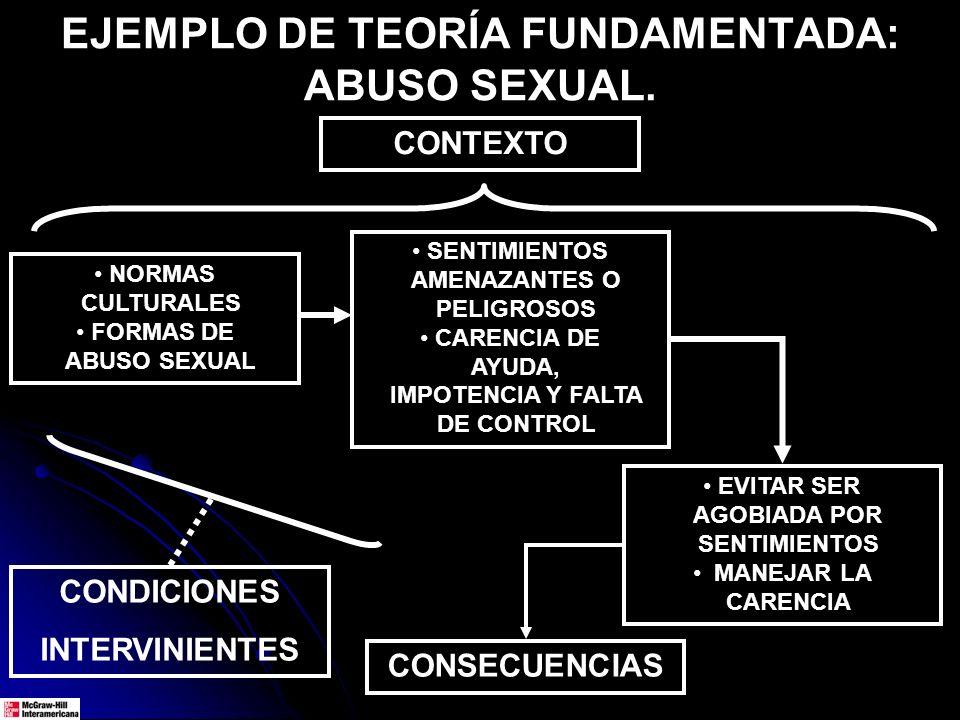 EJEMPLO DE TEORÍA FUNDAMENTADA: ABUSO SEXUAL. NORMAS CULTURALES FORMAS DE ABUSO SEXUAL EVITAR SER AGOBIADA POR SENTIMIENTOS MANEJAR LA CARENCIA CONSEC