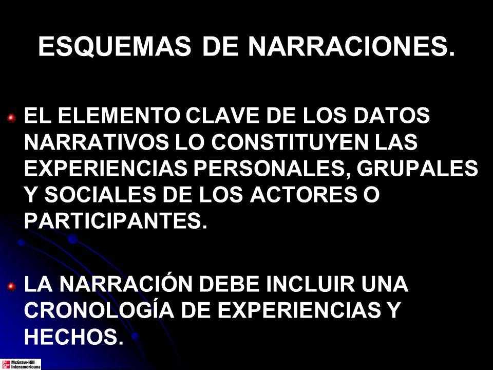 ESQUEMAS DE NARRACIONES. EL ELEMENTO CLAVE DE LOS DATOS NARRATIVOS LO CONSTITUYEN LAS EXPERIENCIAS PERSONALES, GRUPALES Y SOCIALES DE LOS ACTORES O PA