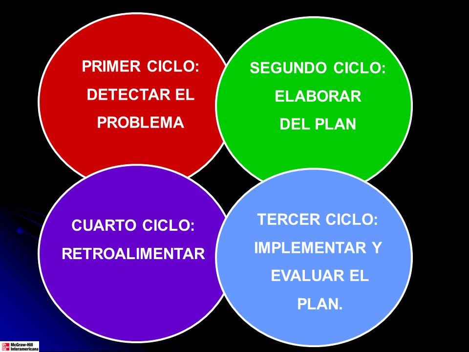 PRIMER CICLO: DETECTAR EL PROBLEMA SEGUNDO CICLO: ELABORAR DEL PLAN CUARTO CICLO: RETROALIMENTAR TERCER CICLO: IMPLEMENTAR Y EVALUAR EL PLAN.